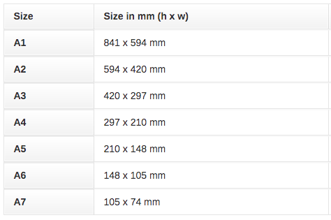 A Simple Guide to Paper and Card Sizes